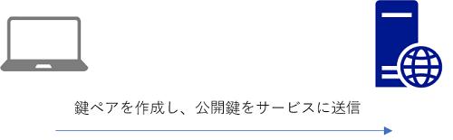 f:id:shiba-yan:20170129024819p:plain