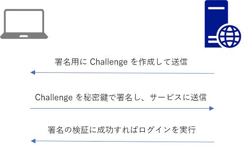 f:id:shiba-yan:20170129024825p:plain