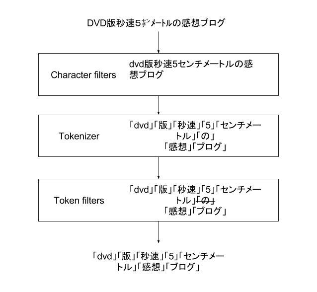 f:id:shiba_yu36:20160815101616j:plain