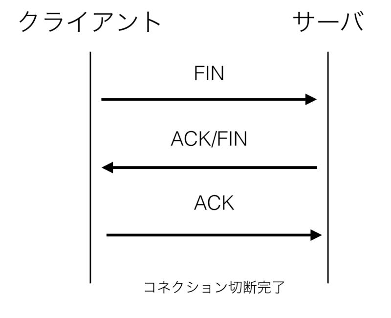 f:id:shiba_yu36:20180308062144p:image:h400