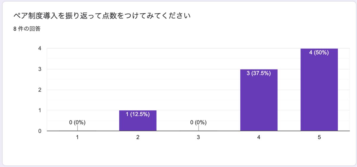 f:id:shiba_yu36:20210811150515p:plain