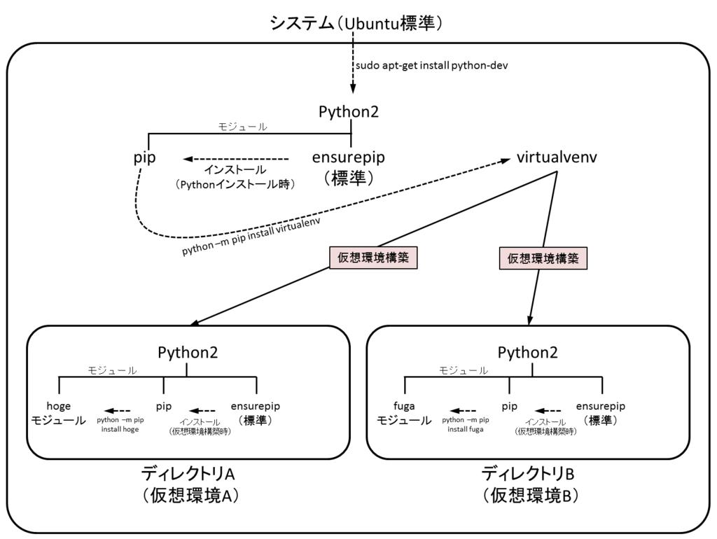 f:id:shibafu3:20170918120058p:plain