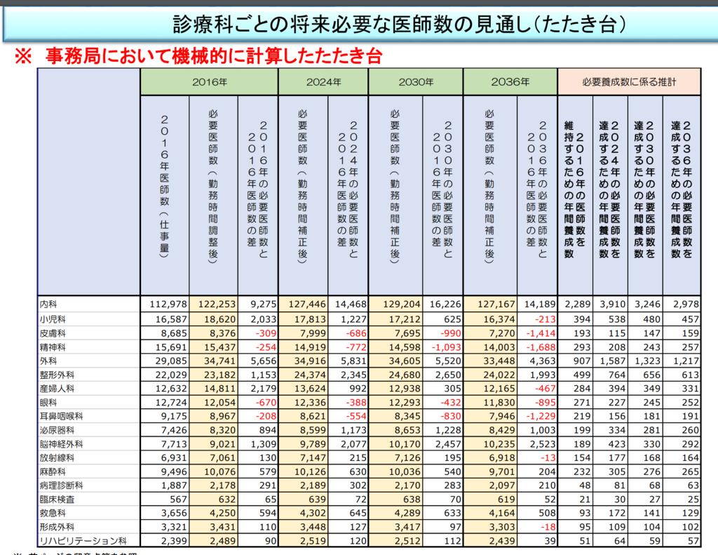 f:id:shibaken99:20190219162612p:plain