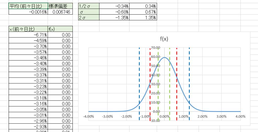 ドル円の変動率の正規分布