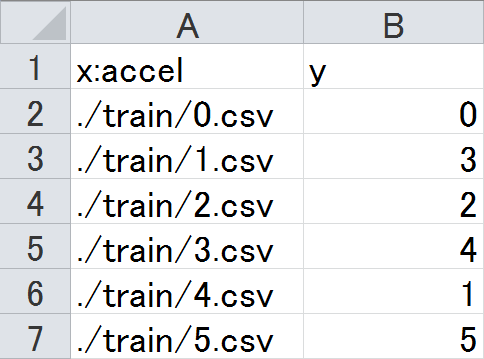 SONY neural network consoleの多次元配列Dataset