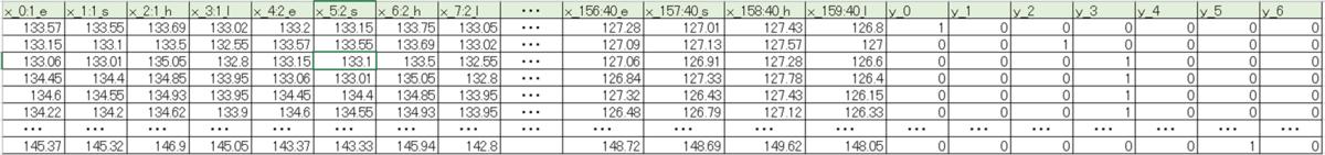 SONY neural network consoleのDatasetサンプル(ドル円の変動データ)
