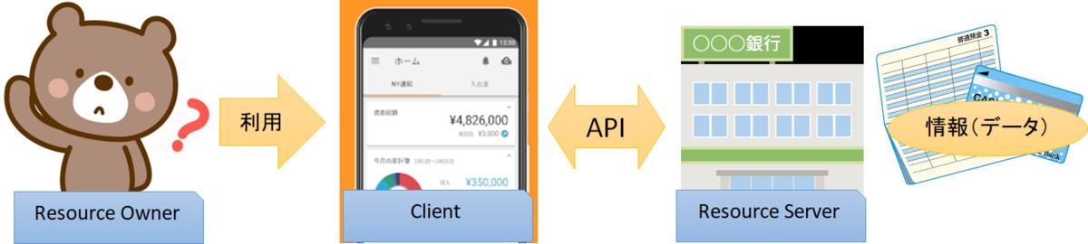 OpenAPIの仕組み