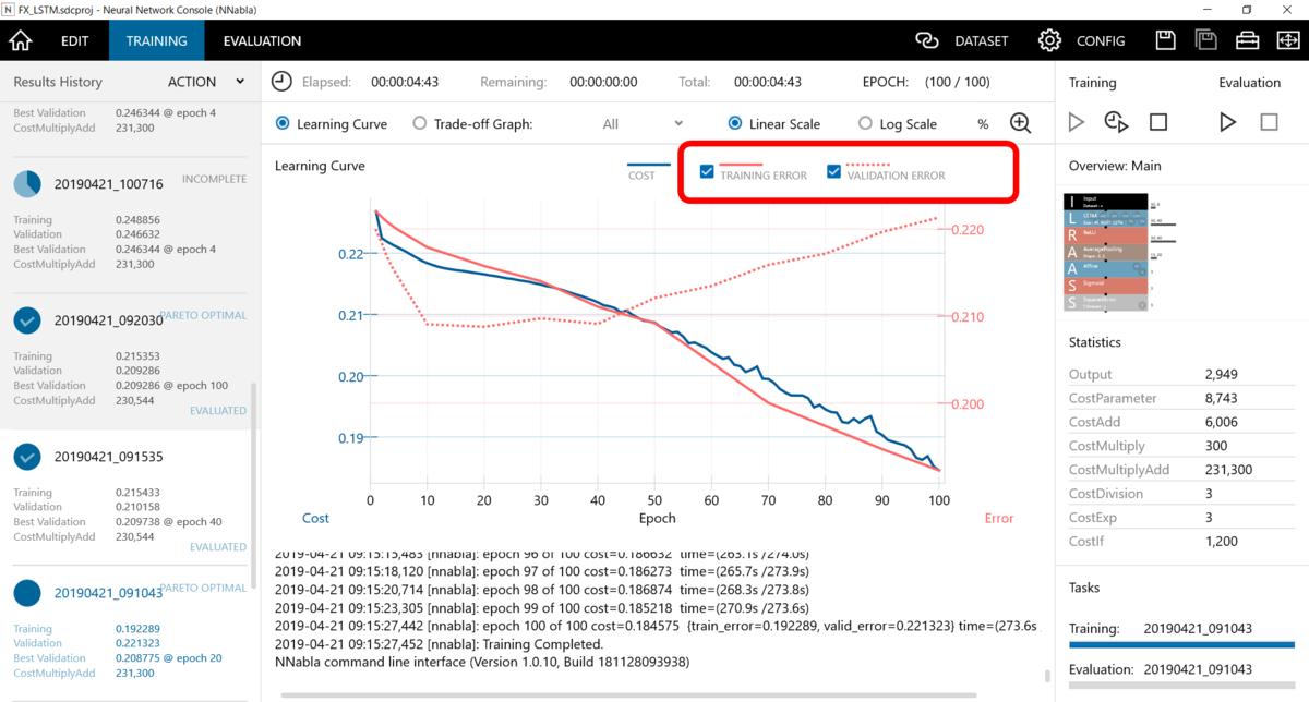 訓練データとエラーデータのエラー率