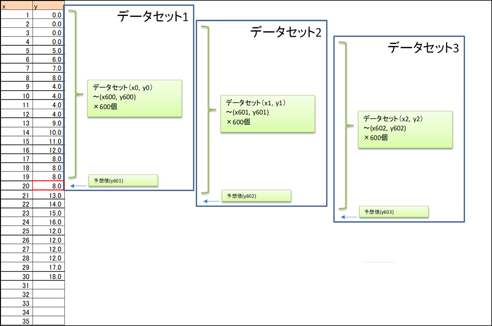 LSTMデータイメージ