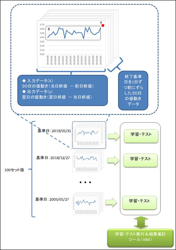 LSTMによるFX予想の仕組みの全体構成