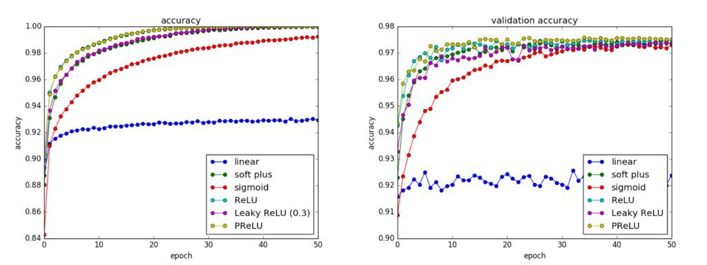 PReLU及びその他の活性化関数の効果の比較結果