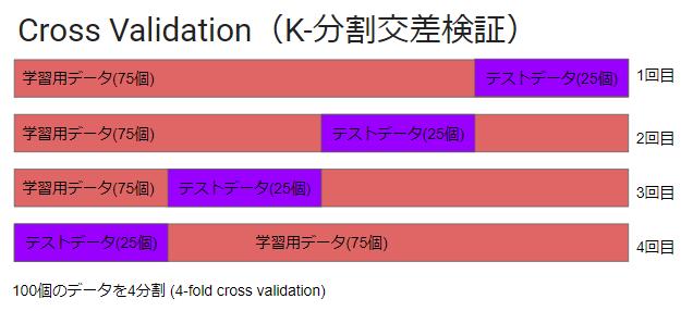 クロスバリデーション法