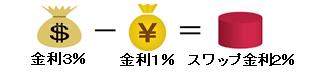 FXのスワップ金利
