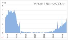 FXのスワップポイントの推移(ドル)