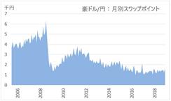 FXのスワップポイントの推移(オーストラリアドル)