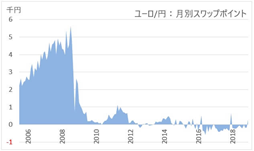 FXのスワップポイントの推移(ユーロ)