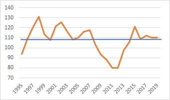 FXのドル円為替レートの推移