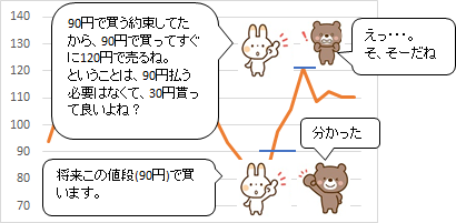 FXの投資方法