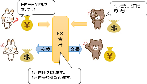 FX会社の役割