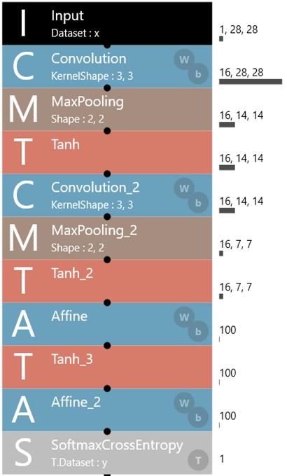 ソフトマックス関数のCNN