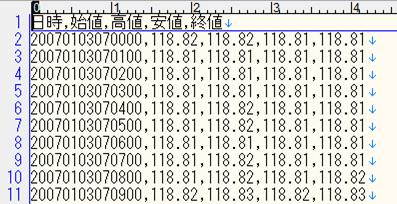 FXチャートのCSVデータ