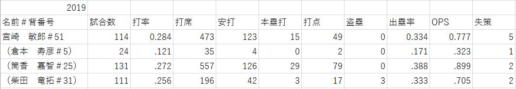 f:id:shibui_nekodama:20200105190402p:plain