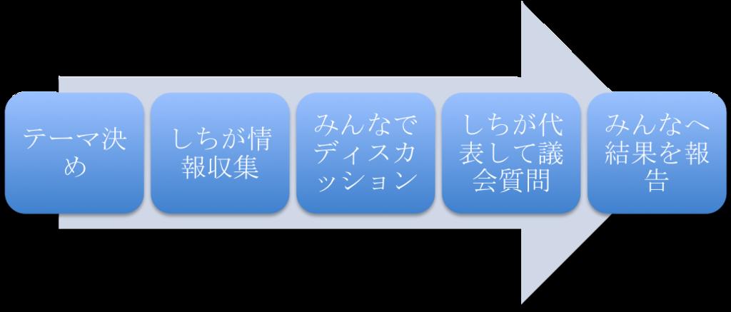 f:id:shichioh:20160704000817p:plain