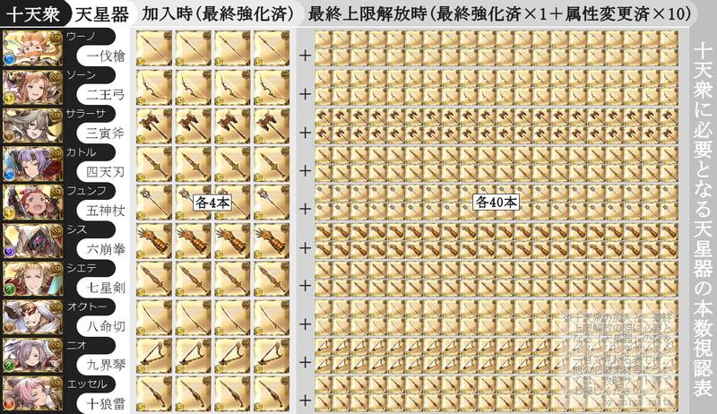 十天衆に必要となる天星器の本数視認表
