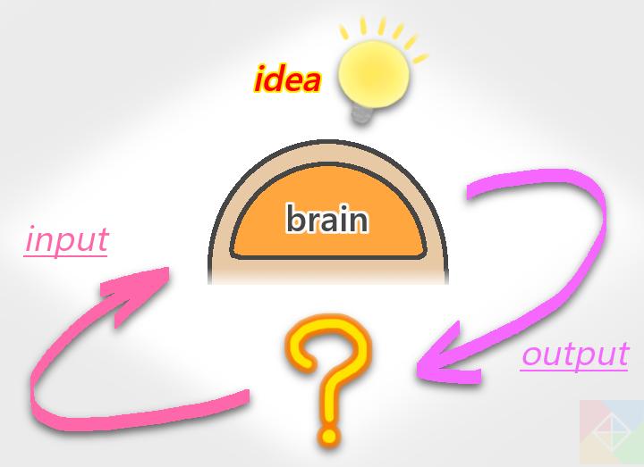 インプット、アウトプット、アイデアのイメージ画像