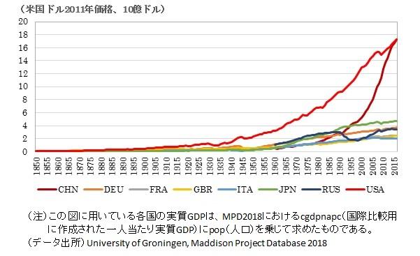 世界経済のグラフ-主要国の実質GDP水準の推移の画像