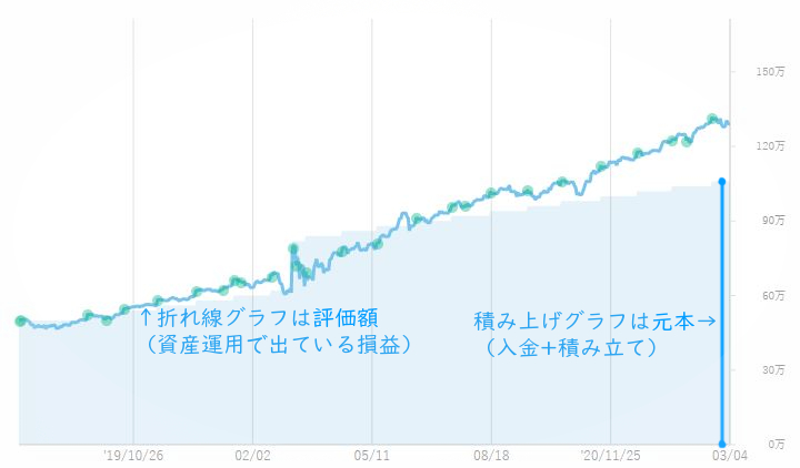 運用グラフ-補足1の画像