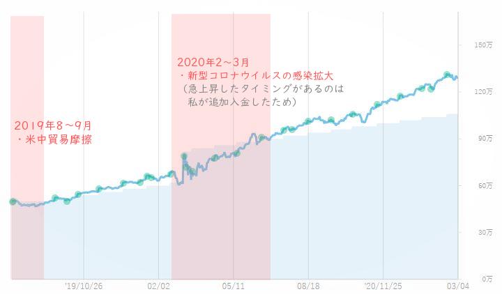 運用グラフ-補足2の画像