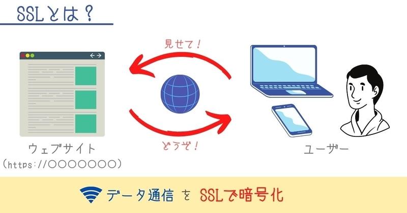 SSLの解説の画像