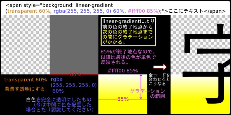 linear-gradientの内訳図解