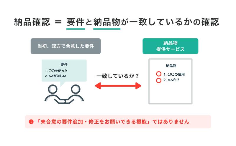 f-02-納品確認の説明画像