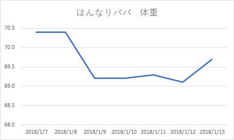 夫体重グラフ