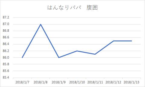 夫腹囲グラフ