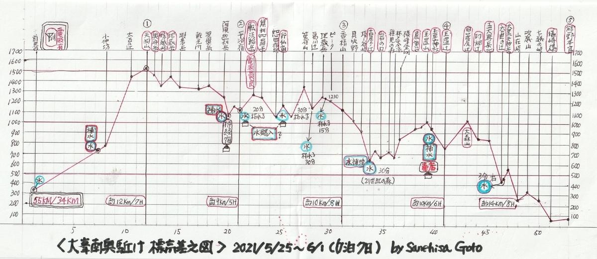 f:id:shiganosato-goto:20210619110817j:plain
