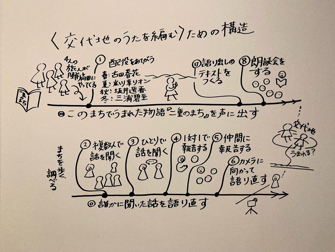 f:id:shige_taro:20210430015206j:plain