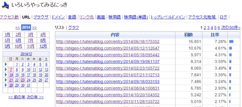f:id:shigeo-t:20150104042108p:plain