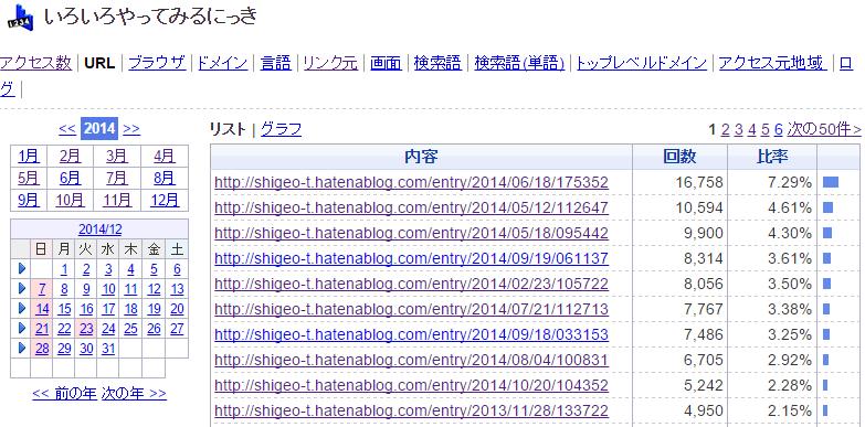 f:id:shigeo-t:20150105045015p:plain