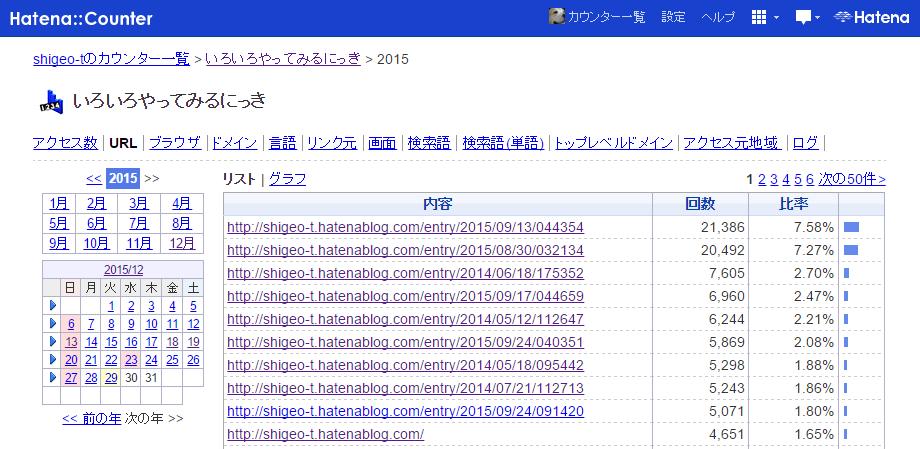 http://cdn-ak.f.st-hatena.com/images/fotolife/s/shigeo-t/20151229/20151229031456.png