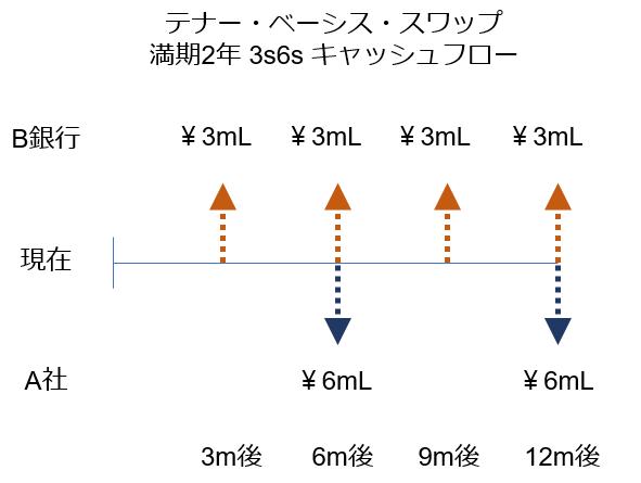 f:id:shigeru_sato:20180617142841p:plain