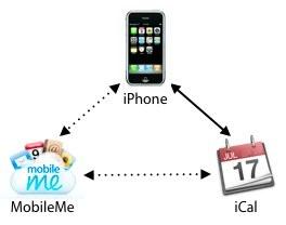 MobileMe購読カレンダー同期関係図