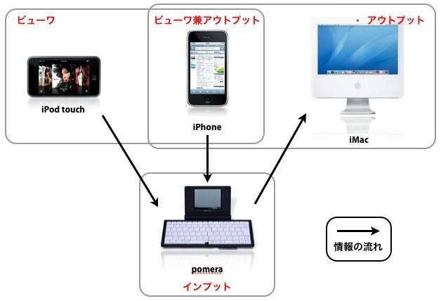 iPhone活用方法検討1