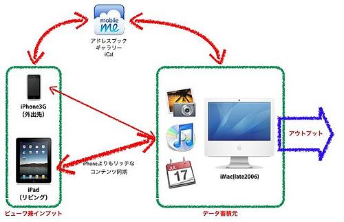 iPadを活用するための自宅環境