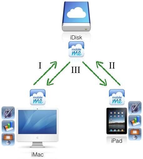 iWork for iPadデータ運用方法