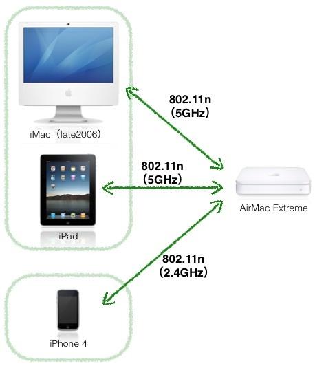 802.11n接続に統一イメージ