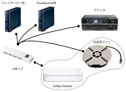 AirMac Extreme接続イメージ