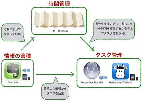 「超」整理手帳とクラウドサービスの連携